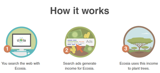 How Ecosia works; tree planting search engine